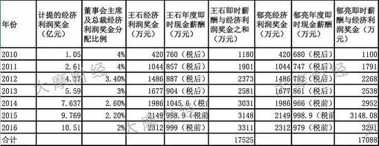 表2:王石、郁亮即时薪酬与经济利润奖金分配所得表(其中2016年经济利润奖金为估算)