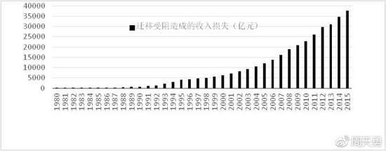 图3:1980-2015年间人口流动限制带来的居民收入损失