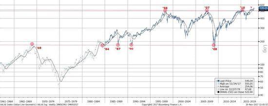 图表五: 等权重广义市场指数突破50多年新高,显示小盘股开始强势。