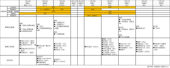 春节假期投资者备忘 初五读财报、初六看PMI