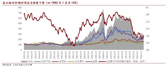 美元相对和绝对购买力持续下降(以1992年1月为100)