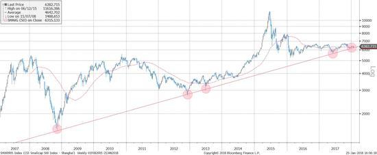 图表二:A股/香港小盘股在长期上升趋势线上运行。香港小盘股已经开始飙升(下图)。
