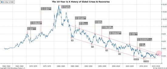 图表六:美国10年债券收益率突破了其30年来的下行趋势。