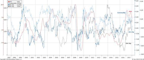 图表五: 通胀势能正在衰退,但债券收益率却仍然居高不下