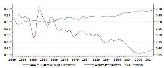 图3:中美两国消费占GDP比例   资料来源:Wind,交行金研中心