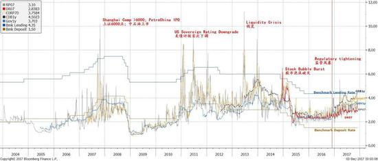 图表一:在监管新规公布之后,融资成本飙升