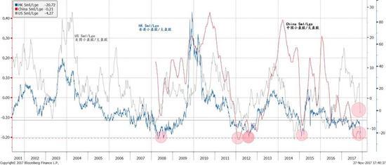 图表四: 全球大盘股相对强势开始趋向极端,预示着资金应开始向小盘股轮动
