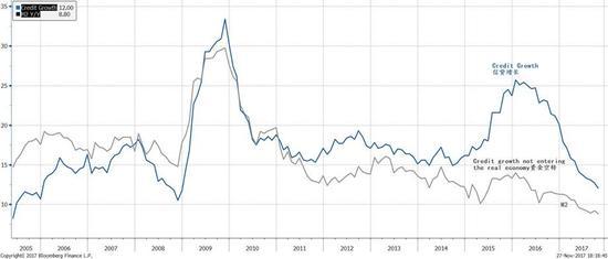 图表二: 信贷增速放缓,并向广义货币供给增速靠拢,显示影子银行增量受限