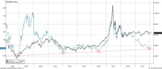 图表三:A股小盘股的估值运行于其长期上升趋势线之上。