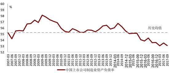 2017年中国制造业杠杆水平已降至历史低位