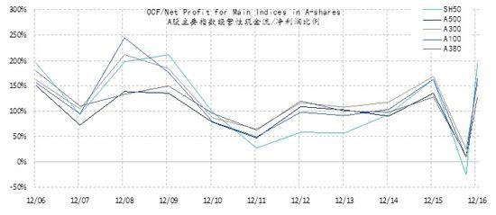 图表四: A股小盘股的盈利质量堪比大盘股,两者统计上并无显著的差异。