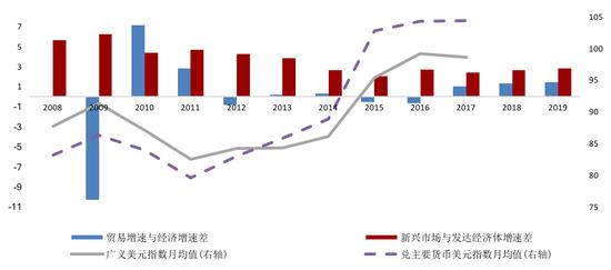 资料来源:IMF及我们的测算