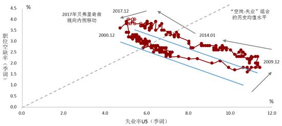资料来源:Wind及我们的测算 注:空心点为2017年1-12月的新增观测值