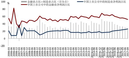 2017Q3中国金融业、制造业净利润占比的剪刀差已降至低谷