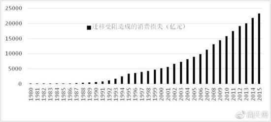 图4:1980-2015年人口流动限制带来的消费损失