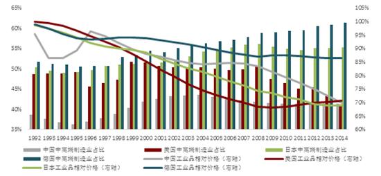 资料来源:世界银行、联合国工业发展组织和我们的计算