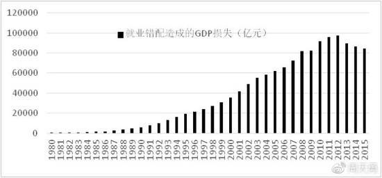 图5 1980-2015年人口流动限制就业错位带来的GDP损失