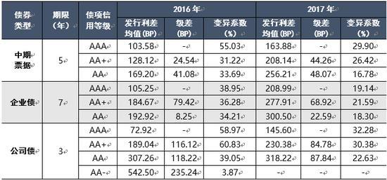 表1 2016-2017年各券种分级别利差情况 资料来源:联合资信COS系统
