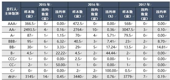 表3 2015年-2017年我国公募市场债券发行人主体违约率统计表 资料来源:联合资信COS系统