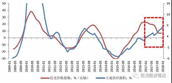 数据来源:Wind、华融证券