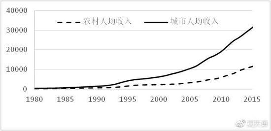 图2:1980-2015年城乡收入差距