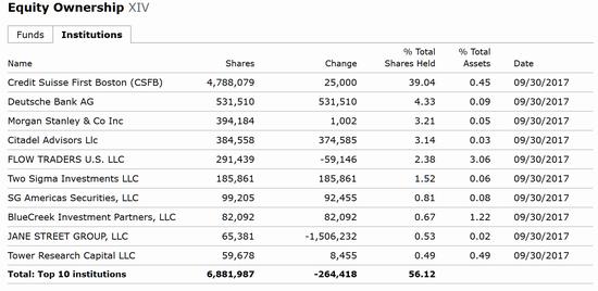截至2017年9月30日的数据显示,XIV的前十大持仓机构合计持有56%以上的份额。(数据来源:Morningstar,新浪财经整理)