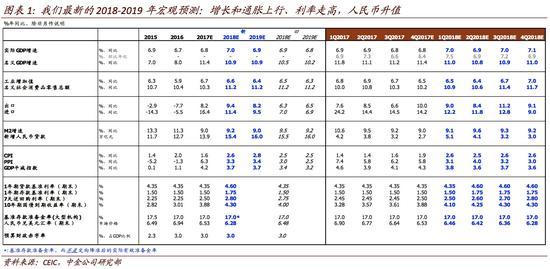2006年gdp增速_天津2017年GDP增速锐减:铁腕治污致GDP回落0.7%