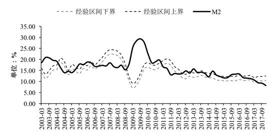 数据来源:Wind,交银金研中心
