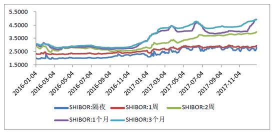 图10:2016年以来Shibor变化趋势(%)
