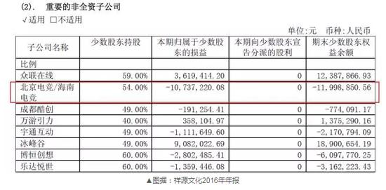 ▲图据:祥源文化2016年年报