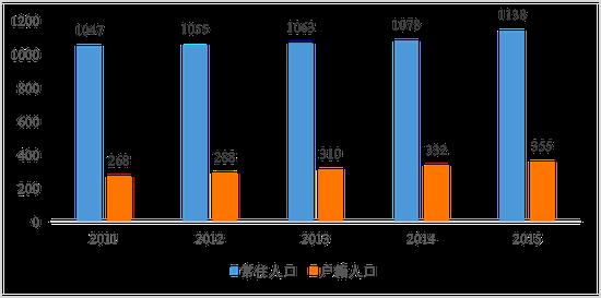 数据来源:《深圳统计年鉴》,苏宁金融研究院整理