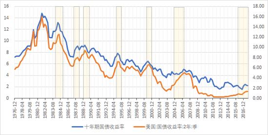 美国10Y国债收益率与2Y国债收益率(右轴)走势。美国2Y国债收益率近年来呈缓慢上升趋势。(数据来源:Wind,大钧资产、新浪财经整理)