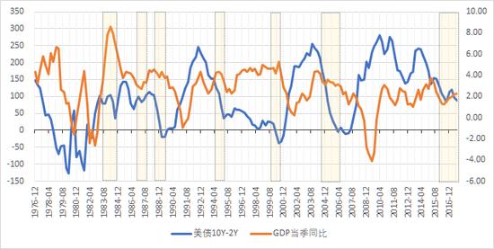 美国10Y-2Y国债收益率利差与美国实际GDP当季同比(右轴)。阴影部分表示历次美联储加息周期(下同)。(数据来源:Wind,大钧资产、新浪财经整理)