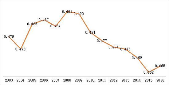 图6:全国居民收入基尼系数   资料来源:WIND,交行金研中心