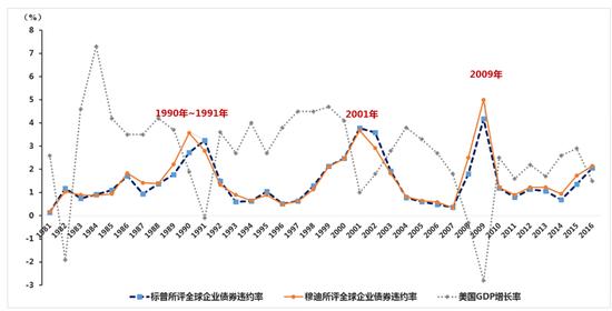 图17 1981-2016年标普和穆迪所评全球公司债券违约率情况