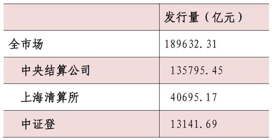 表1:2017年债券市场发行情况 发行量(亿元)