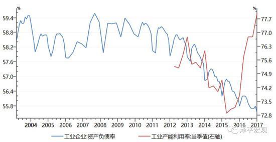 图11:工业产能利用率为五年高点