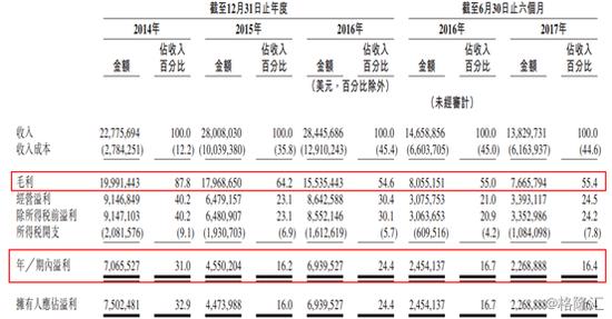 图2:游莱互动近3年财务表现。来源:公司招股说明书。