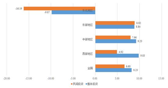 图1 2017年1-11月全国各地区整体投资和民间投资累计增速(%) 数据来源:Wind资讯,苏宁金融研究院