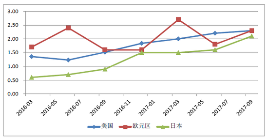 图1 2016年1季度-2017年3季度美国、欧元区、日本GDP真实增速