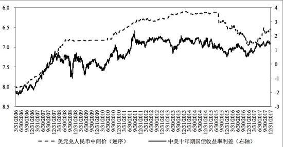 中美利差对人民币汇率的影响