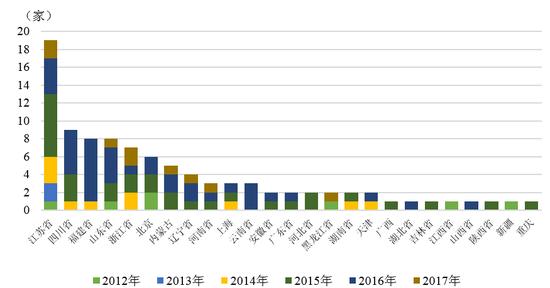 图14 2012-2017年我国债券市场新增违约主体地区分布 数据来源:联合资信COS系统