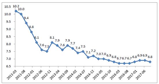 图5:2011年1季度至2017年3季度我国经济增速走势