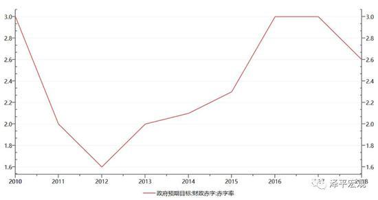 图1:公共财政赤字率自2012年以来首次下调