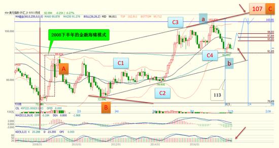贸易加权美元指数技术分析(数据来源:文华财经,大钧资产整理)
