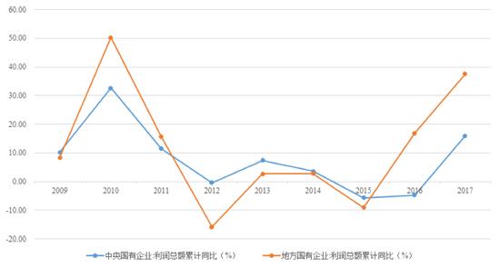 数据来源:wind资讯,苏宁金融研究院