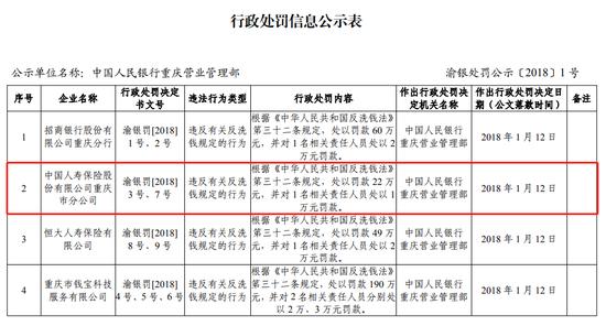 中国人寿因违反反洗钱法规定被罚款23万元