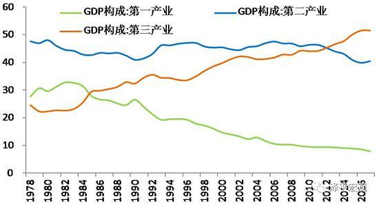 图8:第三产业成为经济的主导产业