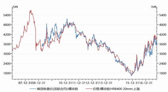 银河期货:库存加速去化 钢价反弹