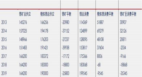 新浪期货:缅甸锡矿增量逐步降低 18年继续关注锡价